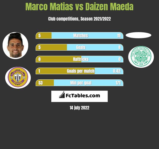 Marco Matias vs Daizen Maeda infographic