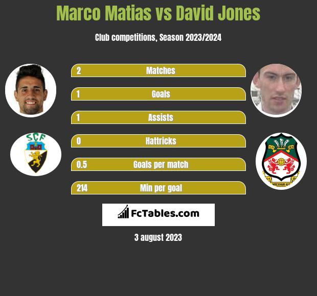Marco Matias vs David Jones infographic