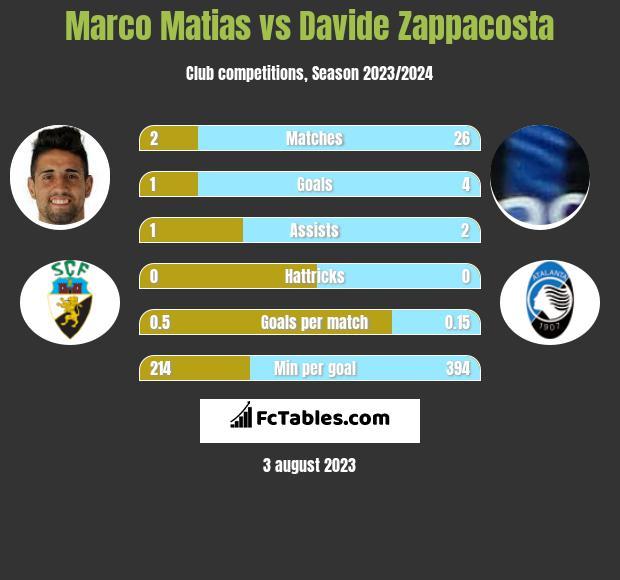 Marco Matias vs Davide Zappacosta infographic