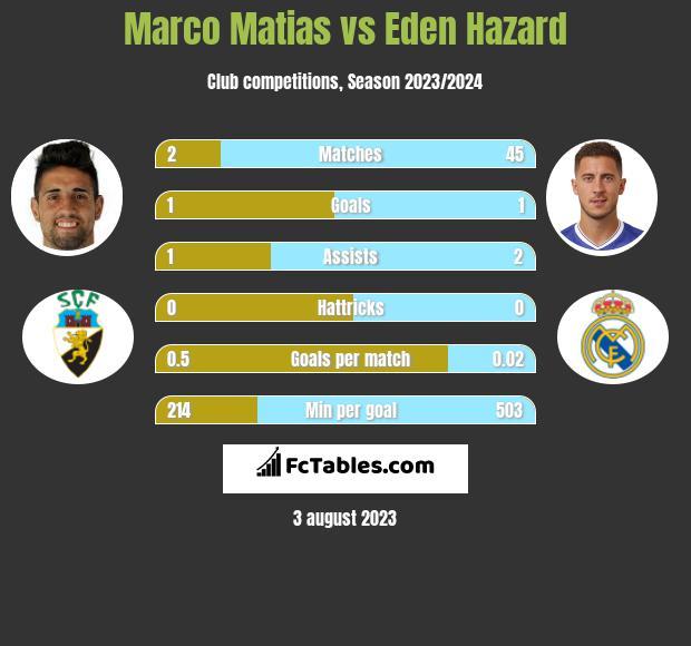 Marco Matias vs Eden Hazard infographic