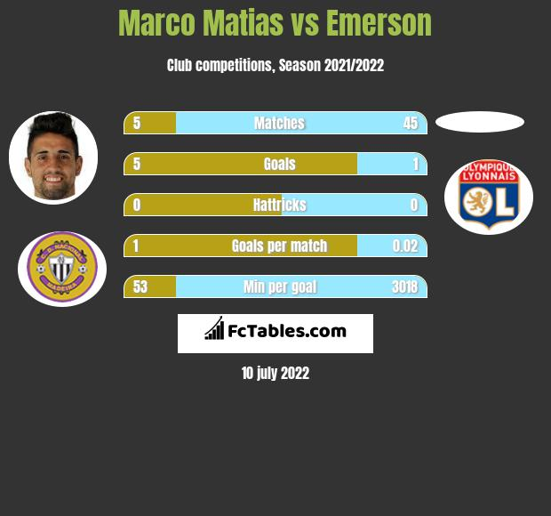 Marco Matias vs Emerson infographic