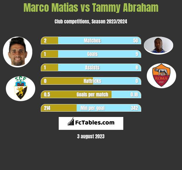 Marco Matias vs Tammy Abraham