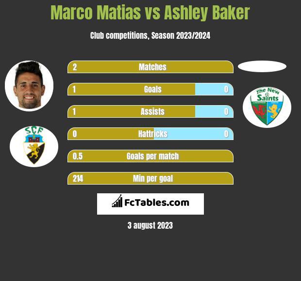Marco Matias vs Ashley Baker infographic