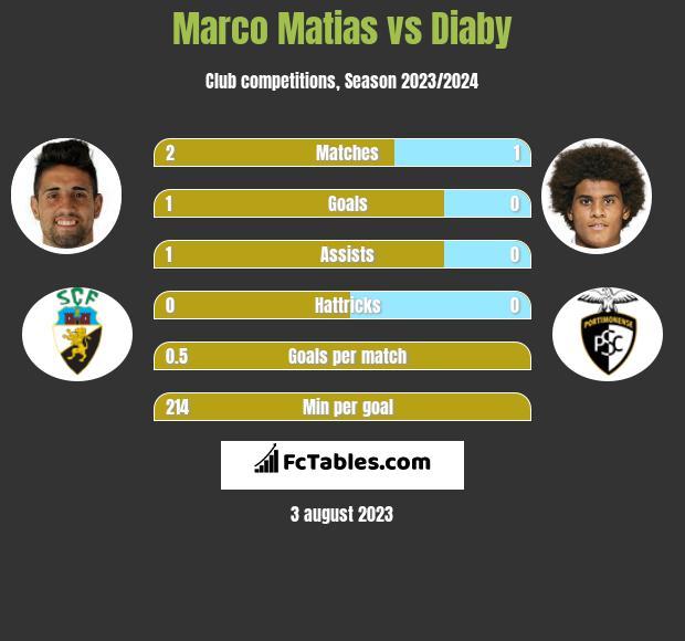 Marco Matias vs Diaby infographic