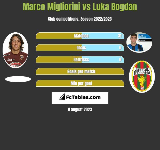 Marco Migliorini vs Luka Bogdan infographic
