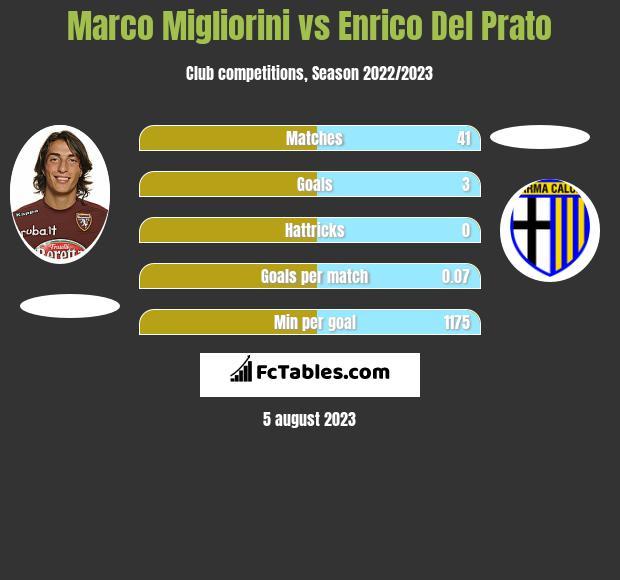 Marco Migliorini vs Enrico Del Prato infographic