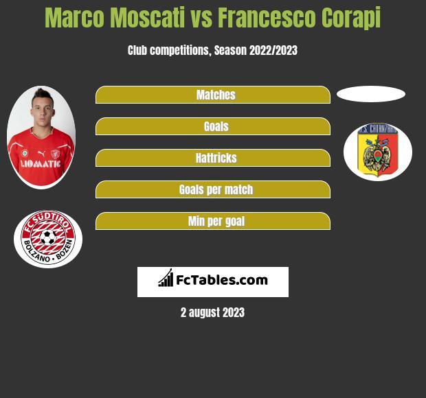 Marco Moscati vs Francesco Corapi infographic