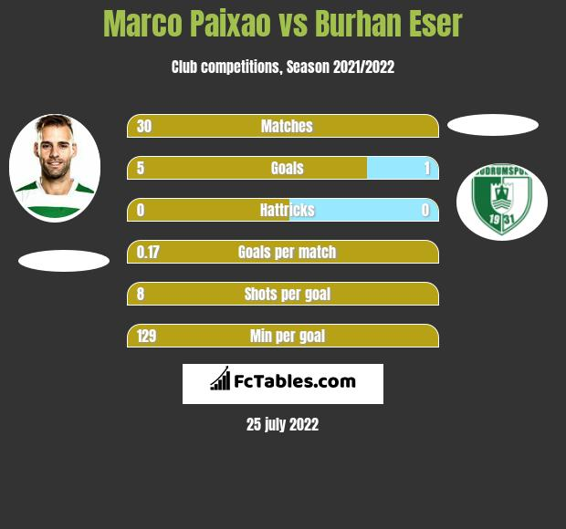Marco Paixao vs Burhan Eser h2h player stats