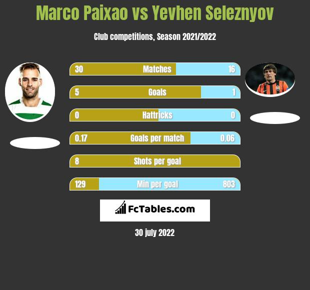 Marco Paixao vs Jewhen Selezniow h2h player stats