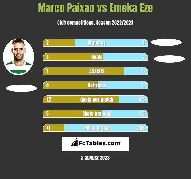 Marco Paixao vs Emeka Eze h2h player stats