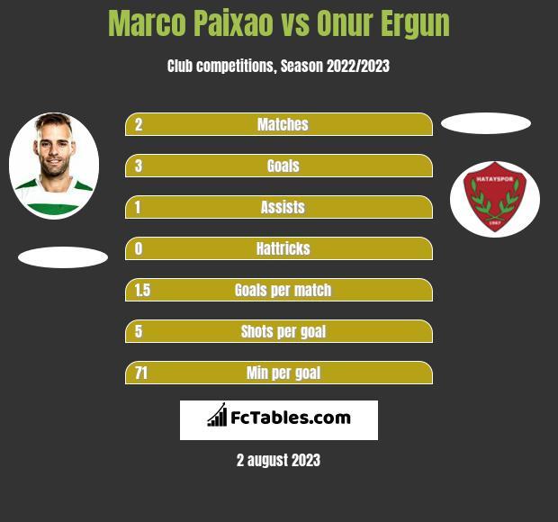 Marco Paixao vs Onur Ergun h2h player stats