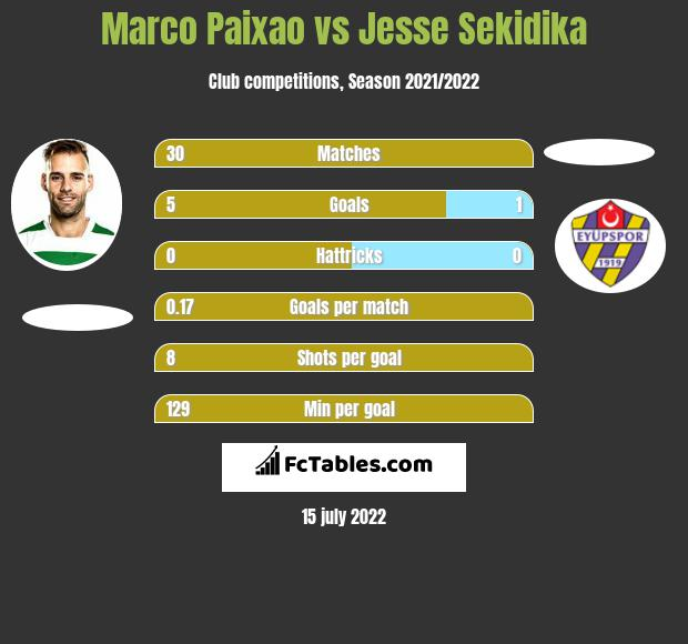 Marco Paixao vs Jesse Sekidika h2h player stats