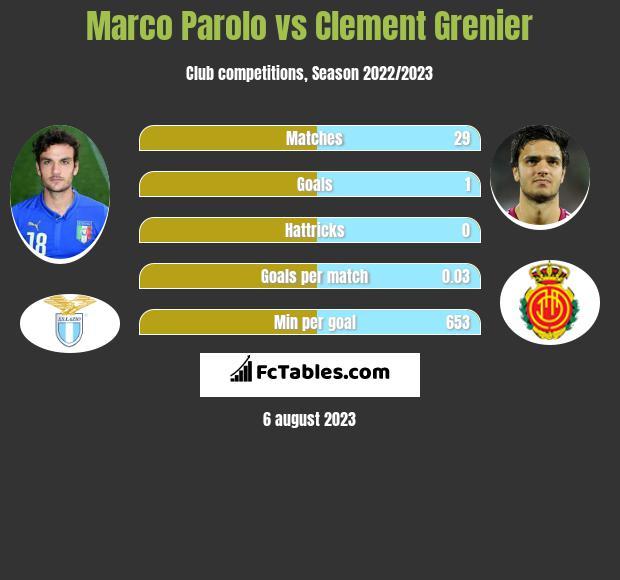Marco Parolo vs Clement Grenier infographic
