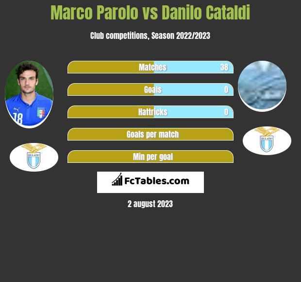 Marco Parolo vs Danilo Cataldi infographic