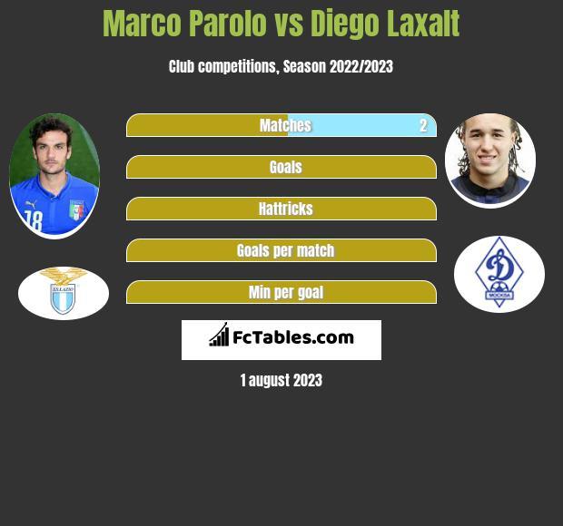 Marco Parolo vs Diego Laxalt infographic