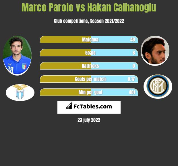 Marco Parolo infographic statistics for AC Milan