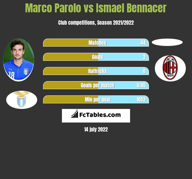 Marco Parolo vs Ismael Bennacer infographic