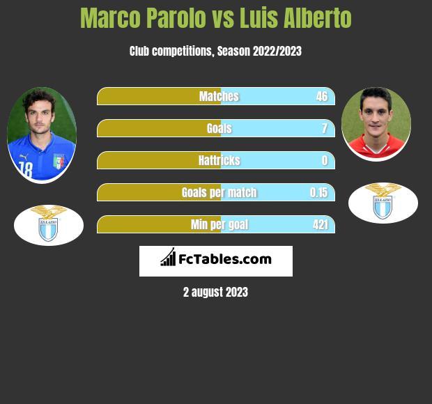 Marco Parolo vs Luis Alberto infographic