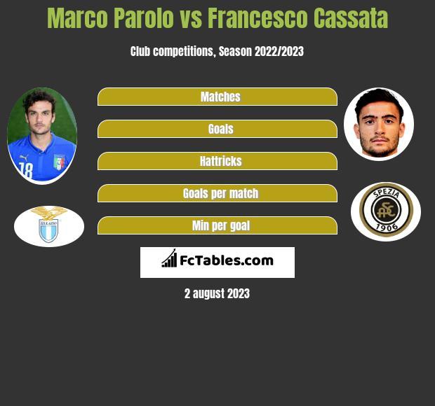 Marco Parolo vs Francesco Cassata infographic