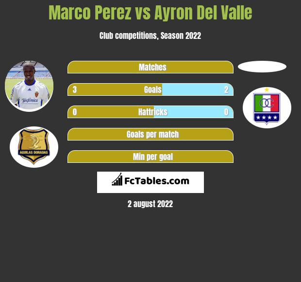 Marco Perez vs Ayron Del Valle h2h player stats
