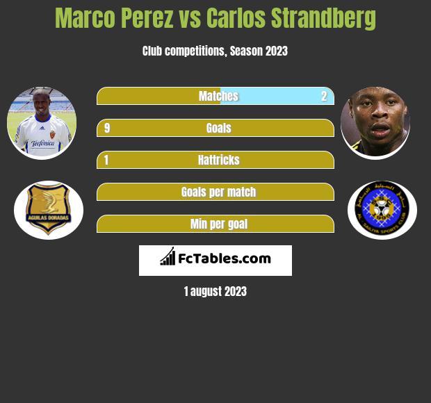 Marco Perez vs Carlos Strandberg infographic