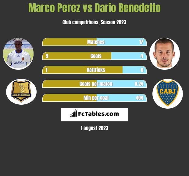 Marco Perez vs Dario Benedetto infographic