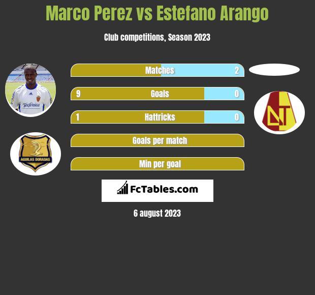 Marco Perez vs Estefano Arango h2h player stats