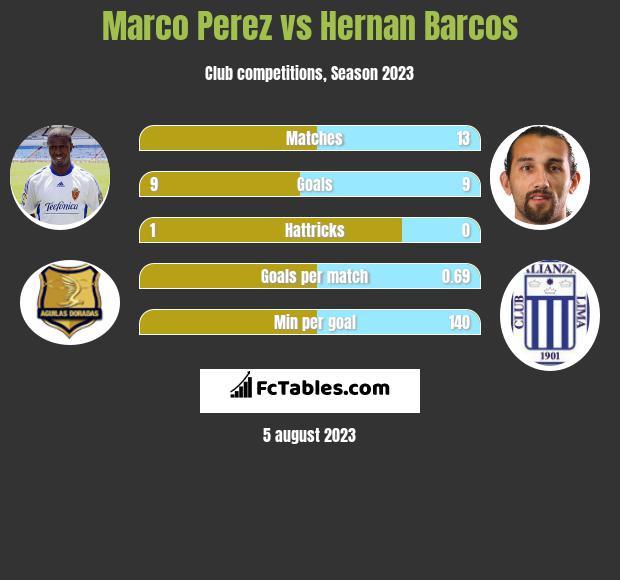 Marco Perez vs Hernan Barcos h2h player stats
