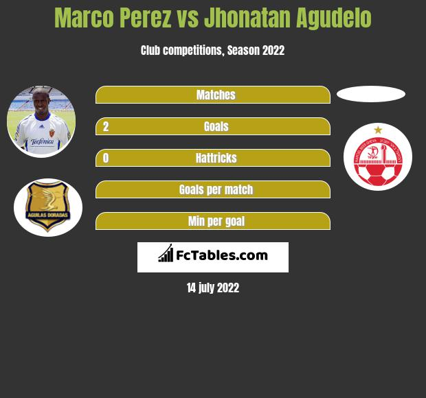 Marco Perez vs Jhonatan Agudelo h2h player stats