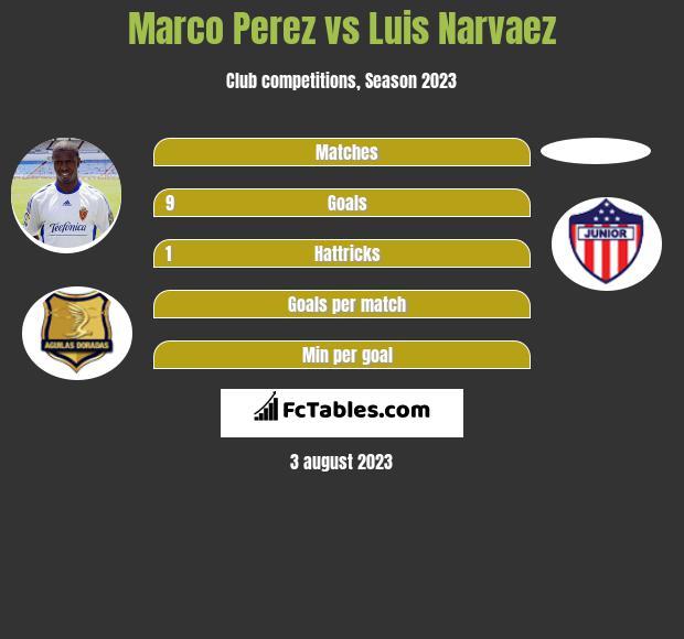 Marco Perez vs Luis Narvaez h2h player stats