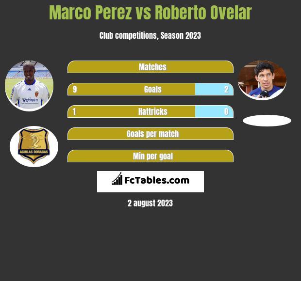 Marco Perez vs Roberto Ovelar h2h player stats