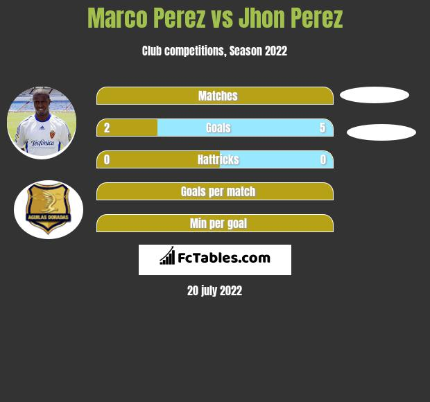Marco Perez vs Jhon Perez h2h player stats