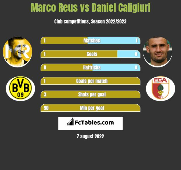Marco Reus vs Daniel Caligiuri h2h player stats