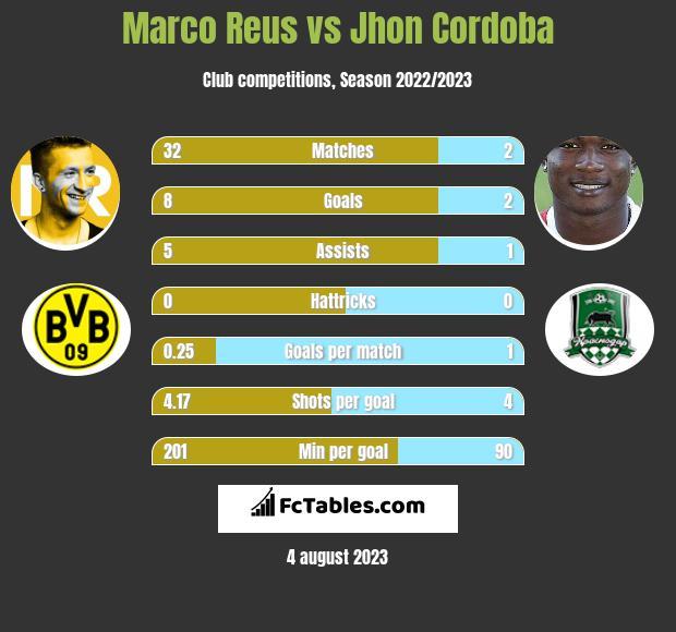 Marco Reus vs Jhon Cordoba infographic