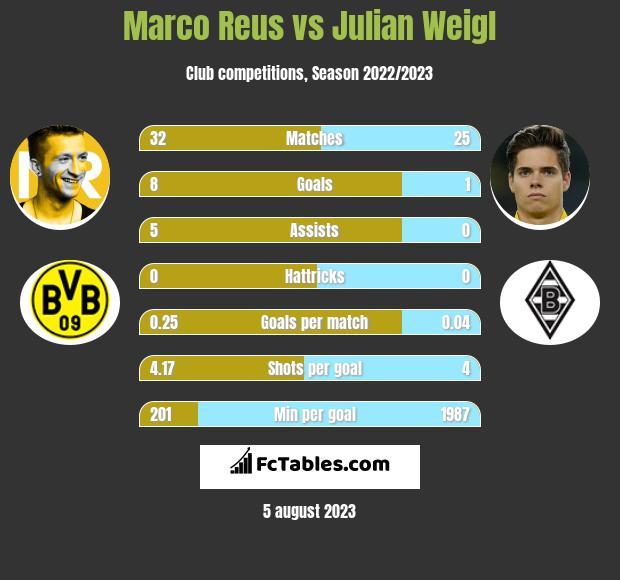 Marco Reus vs Julian Weigl infographic