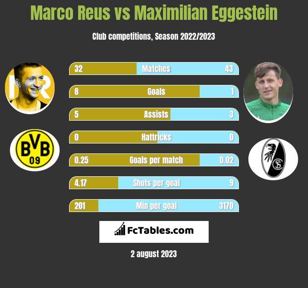 Marco Reus vs Maximilian Eggestein h2h player stats