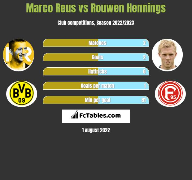 Marco Reus vs Rouwen Hennings h2h player stats