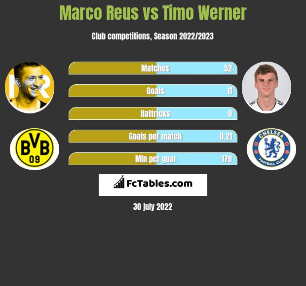 Marco Reus vs Timo Werner h2h player stats