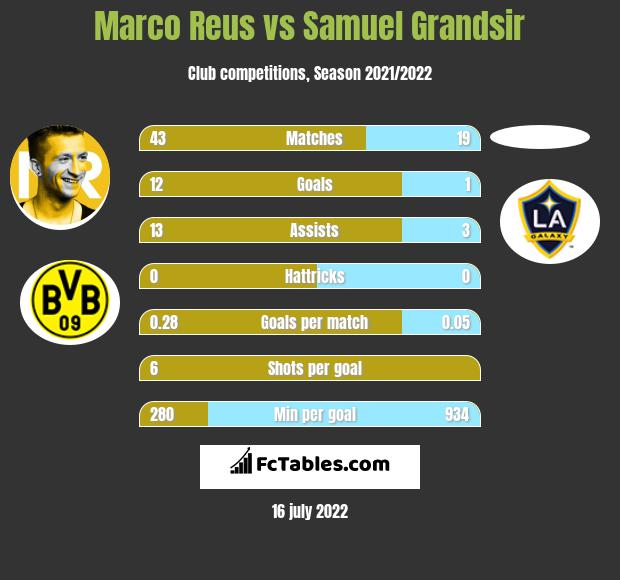 Marco Reus vs Samuel Grandsir h2h player stats