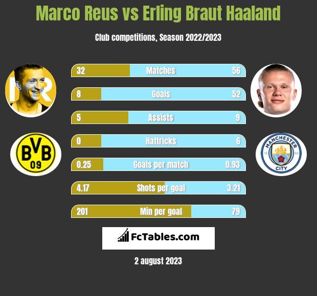 Marco Reus vs Erling Braut Haaland infographic