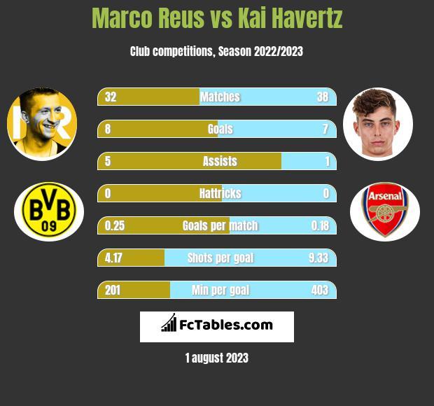 Marco Reus vs Kai Havertz infographic