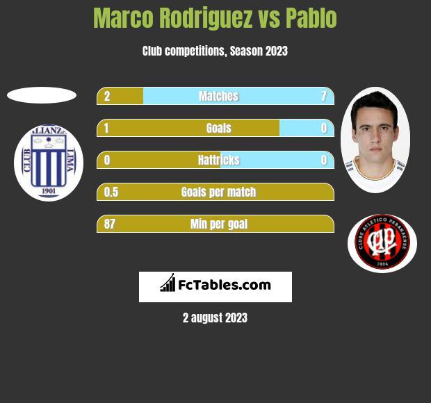 Marco Rodriguez vs Pablo h2h player stats