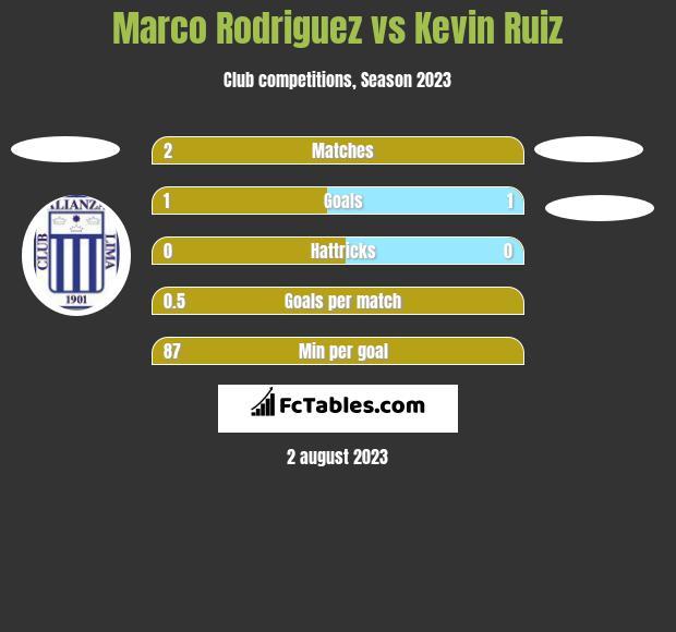 Marco Rodriguez vs Kevin Ruiz h2h player stats