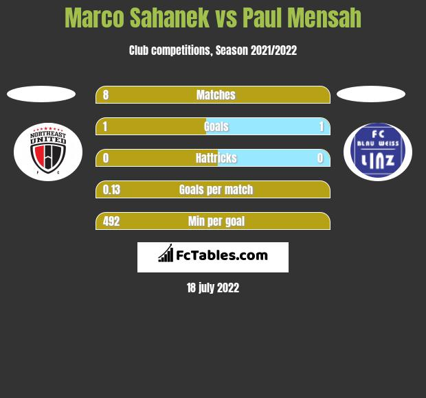 Marco Sahanek vs Paul Mensah h2h player stats