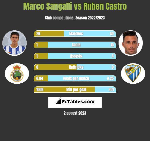 Marco Sangalli vs Ruben Castro infographic