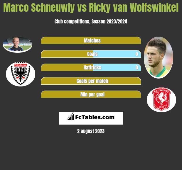 Marco Schneuwly vs Ricky van Wolfswinkel h2h player stats