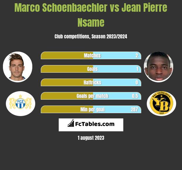 Marco Schoenbaechler vs Jean Pierre Nsame h2h player stats