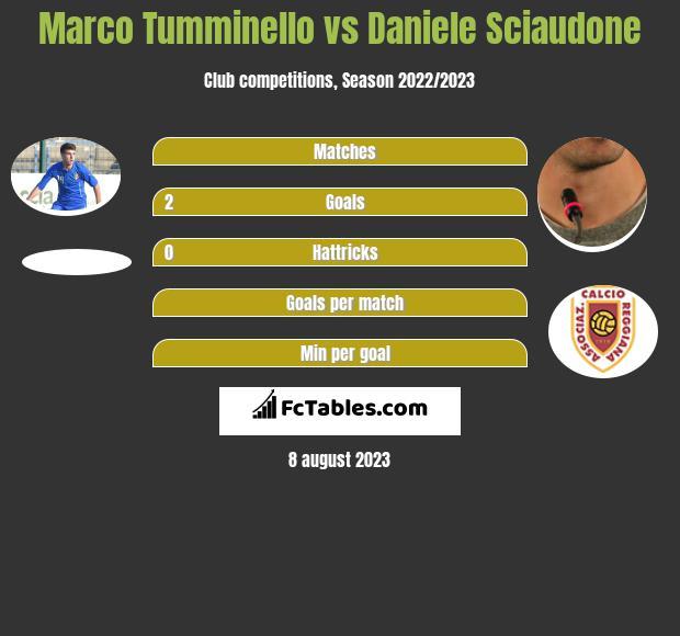 Marco Tumminello vs Daniele Sciaudone h2h player stats