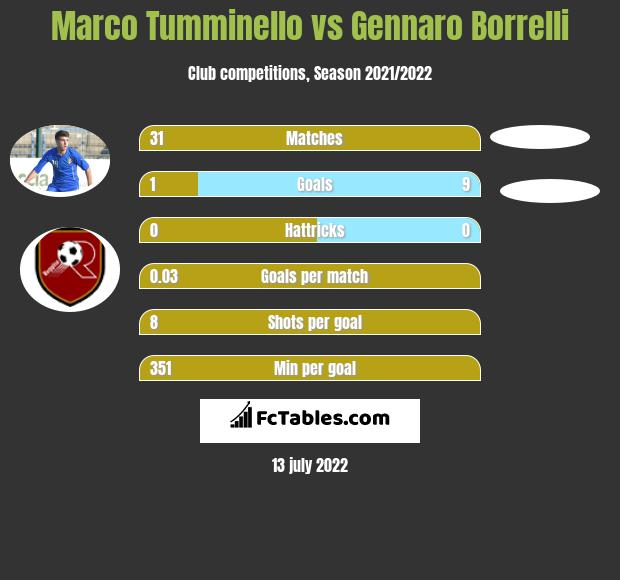 Marco Tumminello vs Gennaro Borrelli infographic