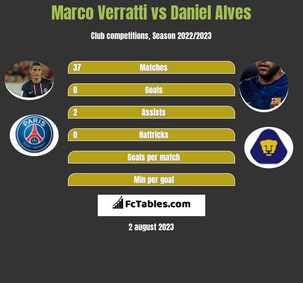 Marco Verratti vs Daniel Alves infographic
